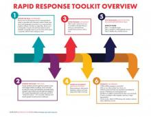 Graphic of the Rapid Response Toolkit