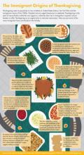 An infographic explaining the origins of Thanksgiving.